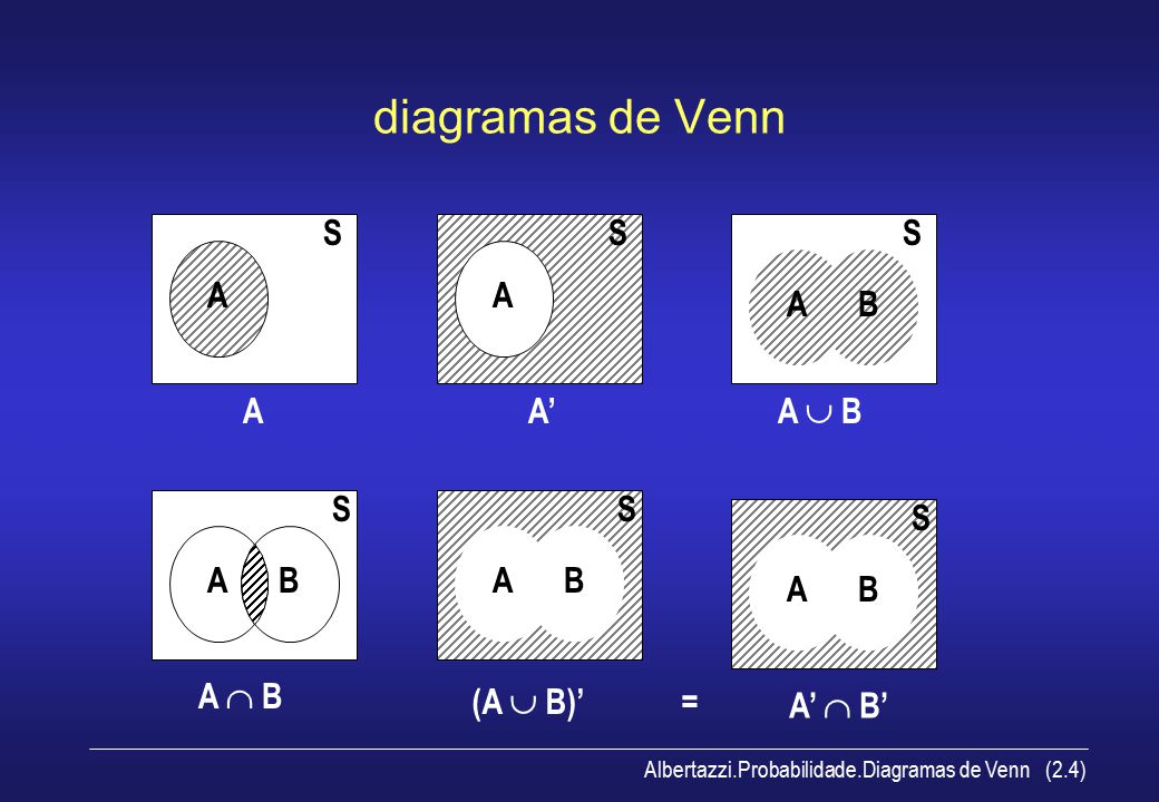 Albertazzi.Probabilidade.Diagramas de Venn (2.4) diagramas de Venn A S A A S A' AB A  B S AB S AB A  B S AB S (A  B)' = A'  B'