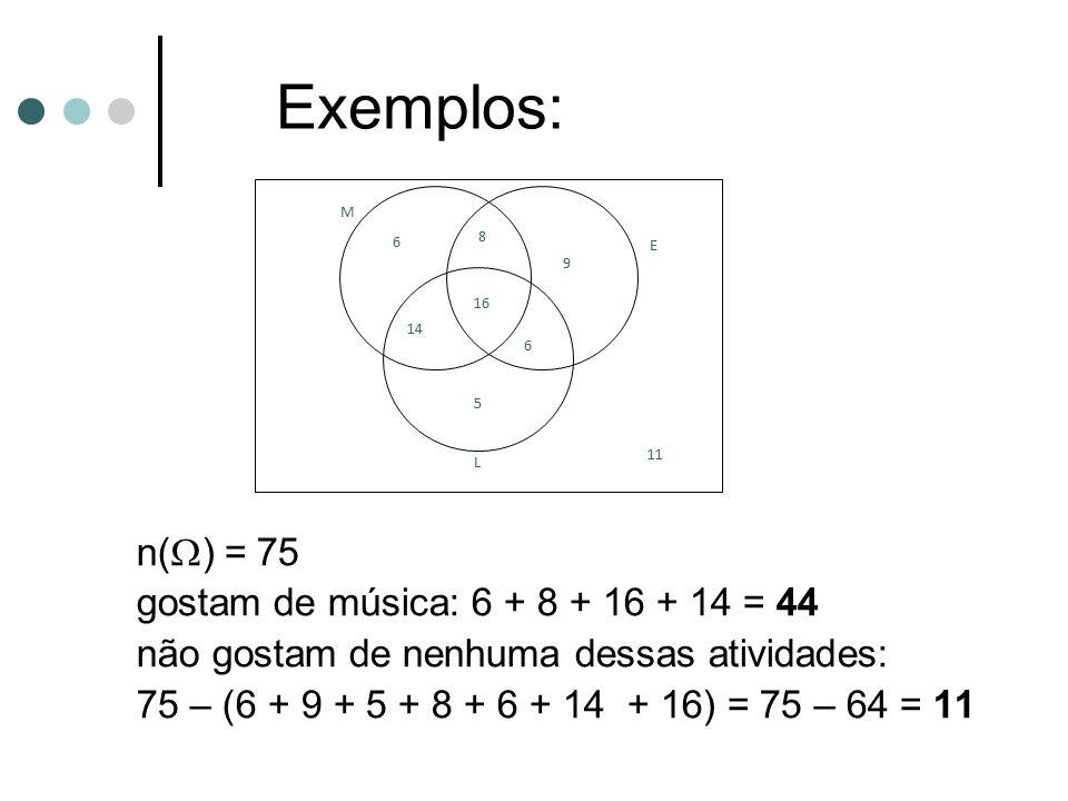 n(  ) = 75 gostam de música: 6 + 8 + 16 + 14 = 44 não gostam de nenhuma dessas atividades: 75 – (6 + 9 + 5 + 8 + 6 + 14 + 16) = 75 – 64 = 11 9 M L E
