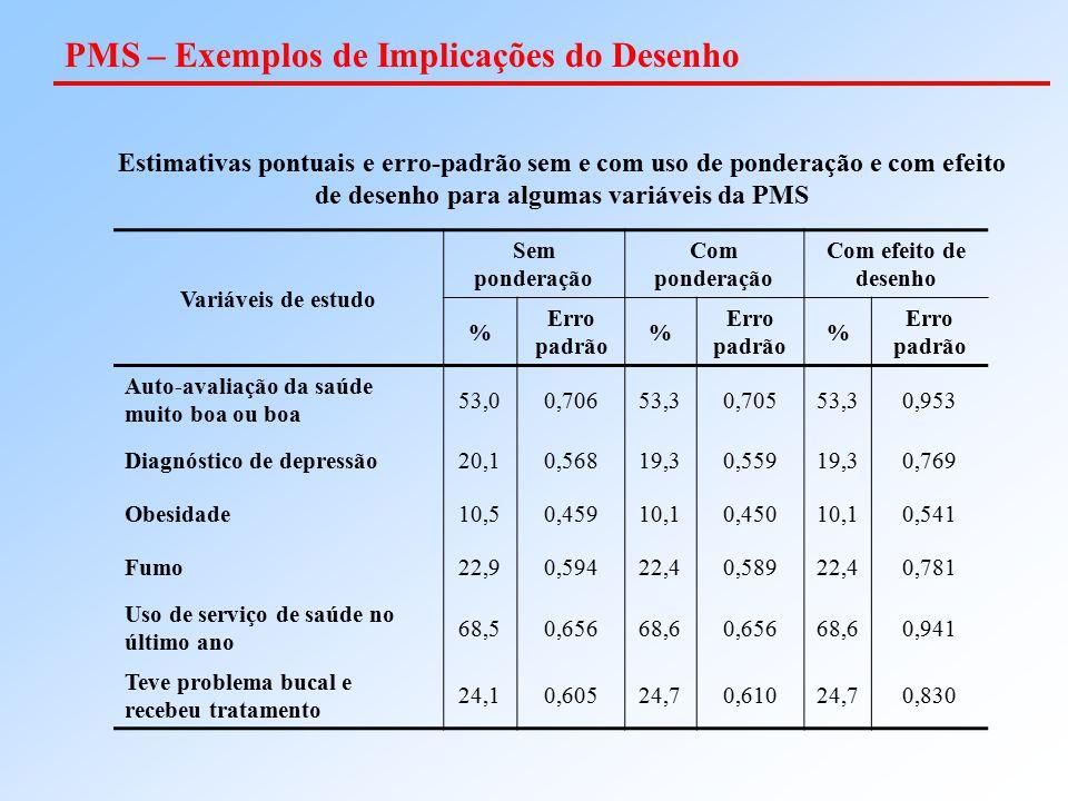 PMS – Exemplos de Implicações do Desenho Variáveis de estudo Sem ponderação Com ponderação Com efeito de desenho % Erro padrão % % Auto-avaliação da s
