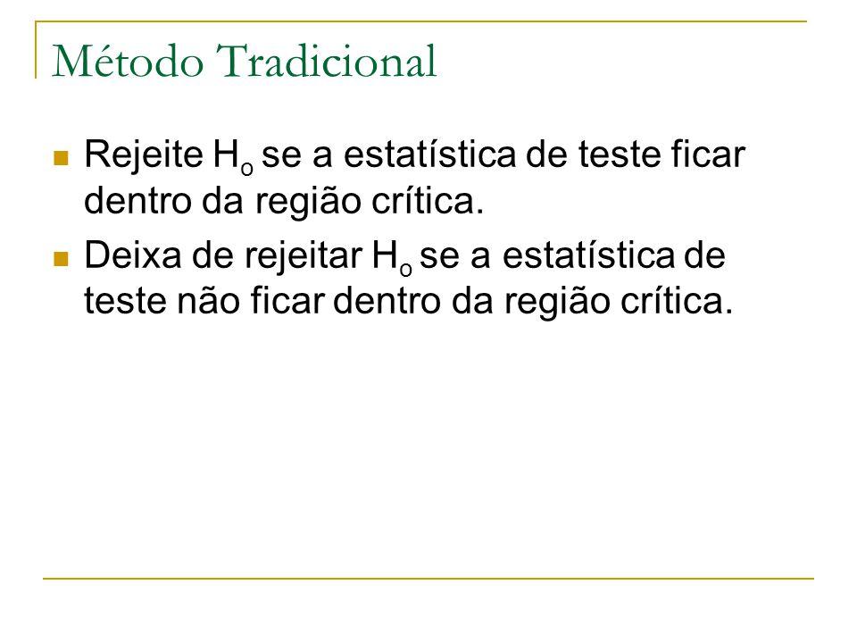 Método Tradicional Rejeite H o se a estatística de teste ficar dentro da região crítica. Deixa de rejeitar H o se a estatística de teste não ficar den