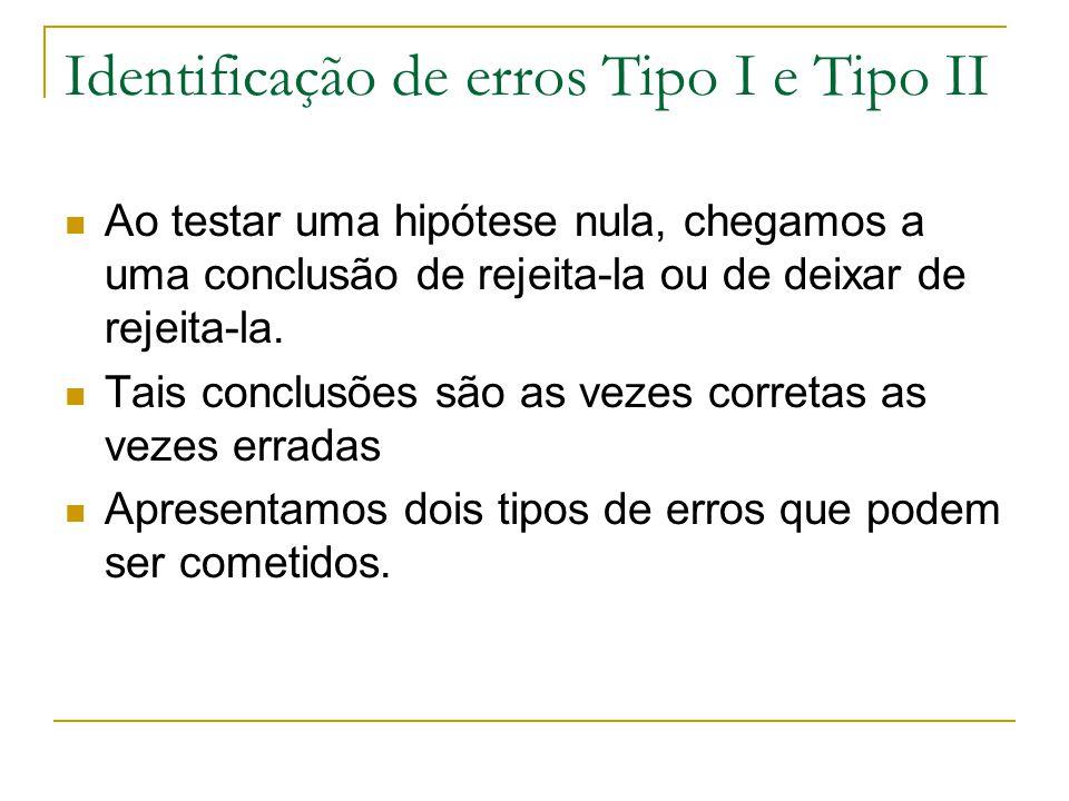 Identificação de erros Tipo I e Tipo II Ao testar uma hipótese nula, chegamos a uma conclusão de rejeita-la ou de deixar de rejeita-la. Tais conclusõe