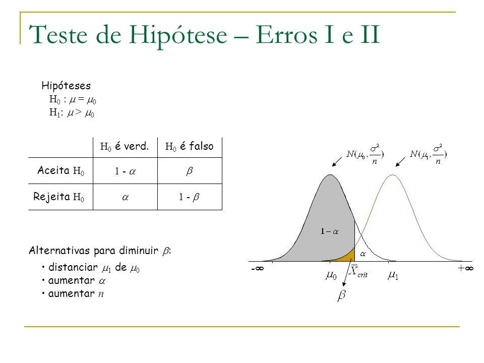 Teste de Hipótese – Erros I e II Hipóteses H 0 :  =  0 H 1 :  >  0 -- 00 ++ 11 H 0 é verd. H 0 é falso Aceita H 0 Rejeita H 0 1 -   1 -