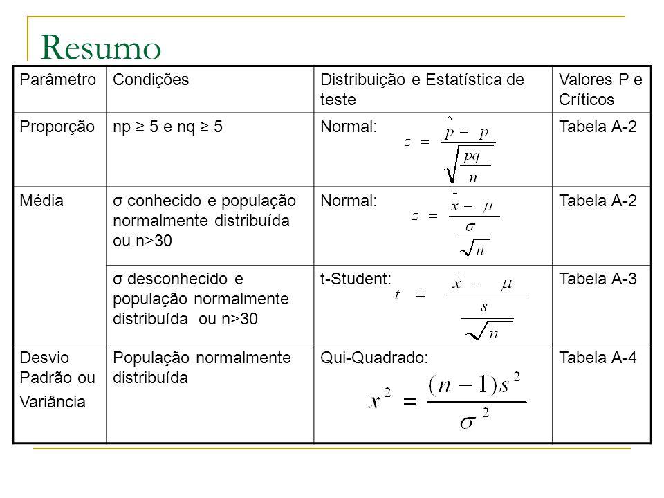 Resumo ParâmetroCondiçõesDistribuição e Estatística de teste Valores P e Críticos Proporçãonp ≥ 5 e nq ≥ 5Normal:Tabela A-2 Médiaσ conhecido e populaç
