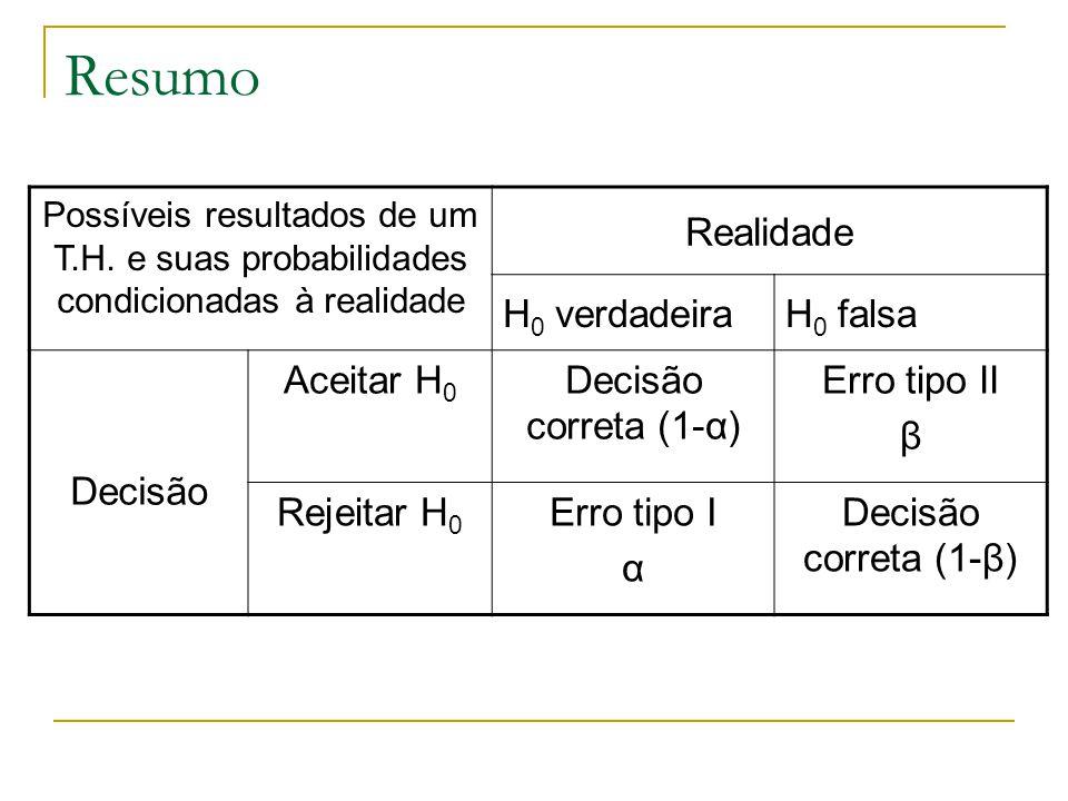 Resumo Possíveis resultados de um T.H. e suas probabilidades condicionadas à realidade Realidade H 0 verdadeiraH 0 falsa Decisão Aceitar H 0 Decisão c