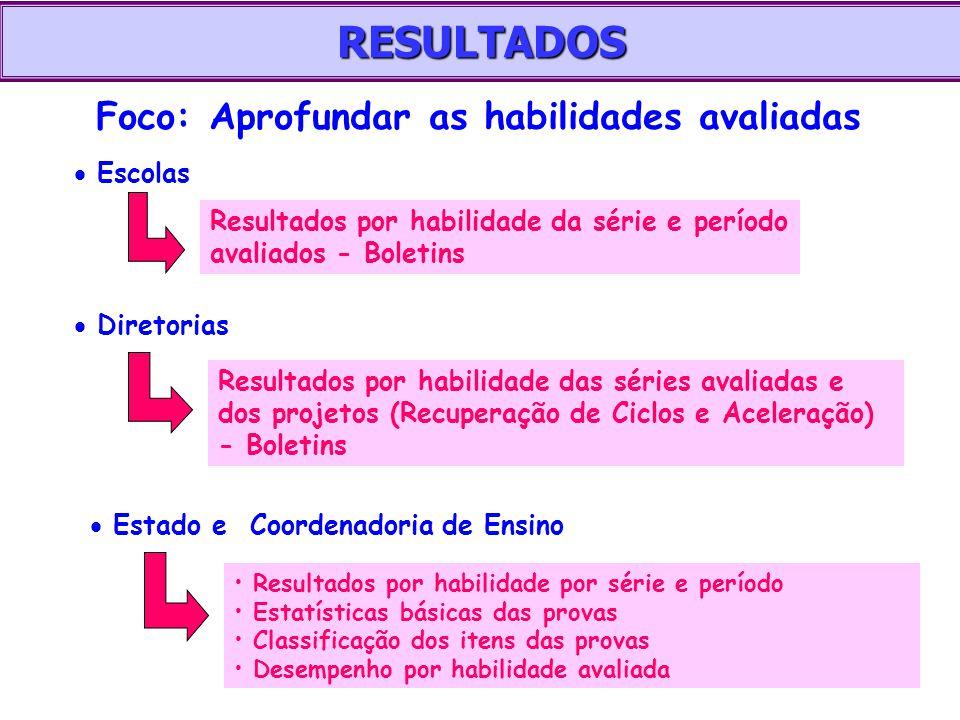 RESULTADOS   Escolas Resultados por habilidade da série e período avaliados - Boletins   Diretorias Resultados por habilidade das séries avaliadas