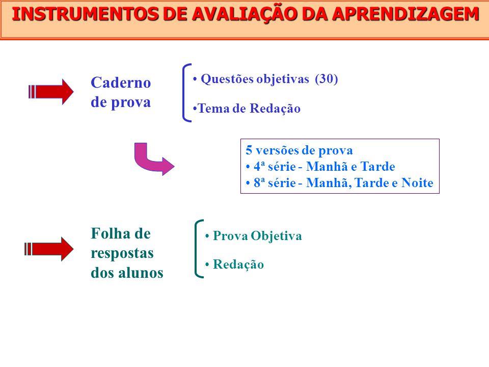 INSTRUMENTOS DE AVALIAÇÃO DA APRENDIZAGEM Questões objetivas (30) Folha de respostas dos alunos Caderno de prova Tema de Redação Prova Objetiva Redaçã