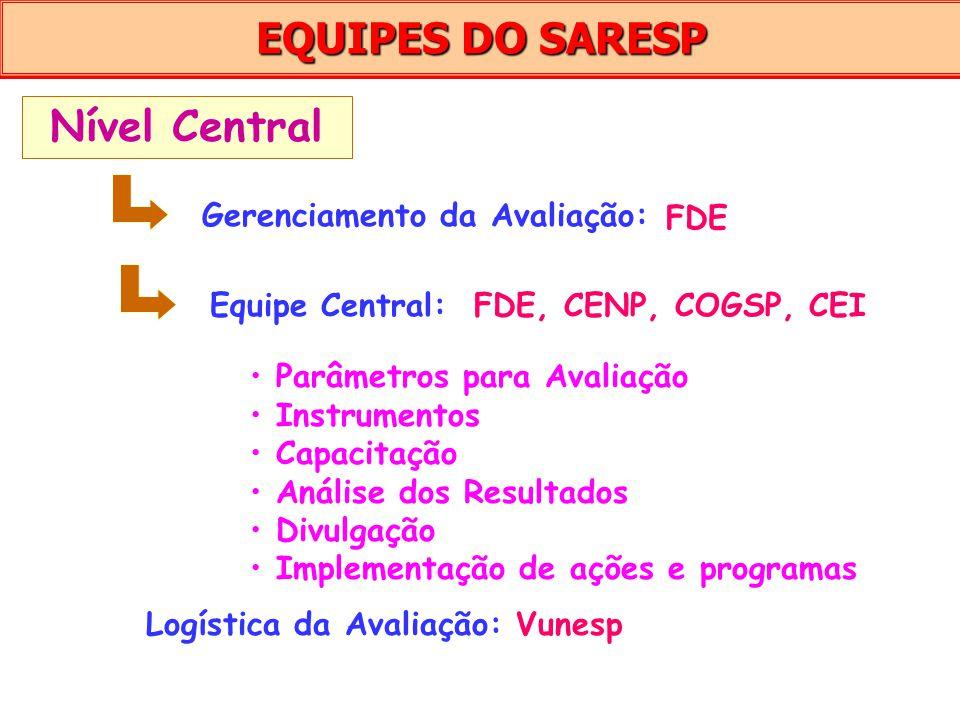 EQUIPES DO SARESP Parâmetros para Avaliação Instrumentos Capacitação Análise dos Resultados Divulgação Implementação de ações e programas Nível Centra