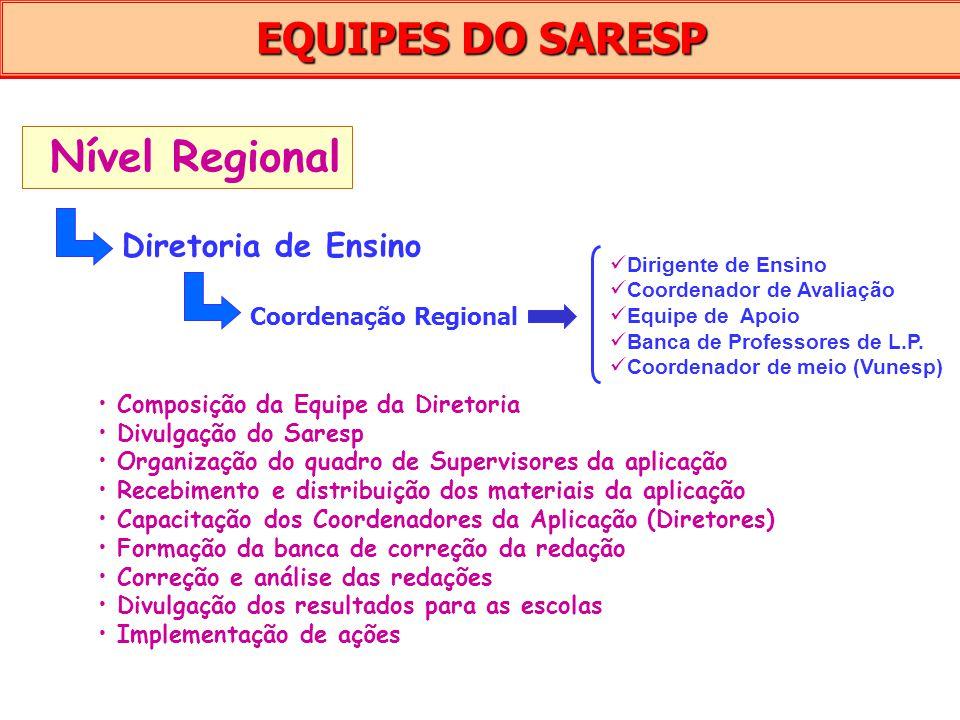 EQUIPES DO SARESP Nível Regional Diretoria de Ensino Coordenação Regional Dirigente de Ensino Coordenador de Avaliação Equipe de Apoio Banca de Profes