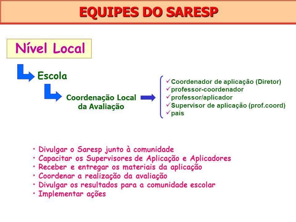 EQUIPES DO SARESP Nível Local Escola Coordenação Local da Avaliação Coordenador de aplicação (Diretor) professor-coordenador professor/aplicador Super