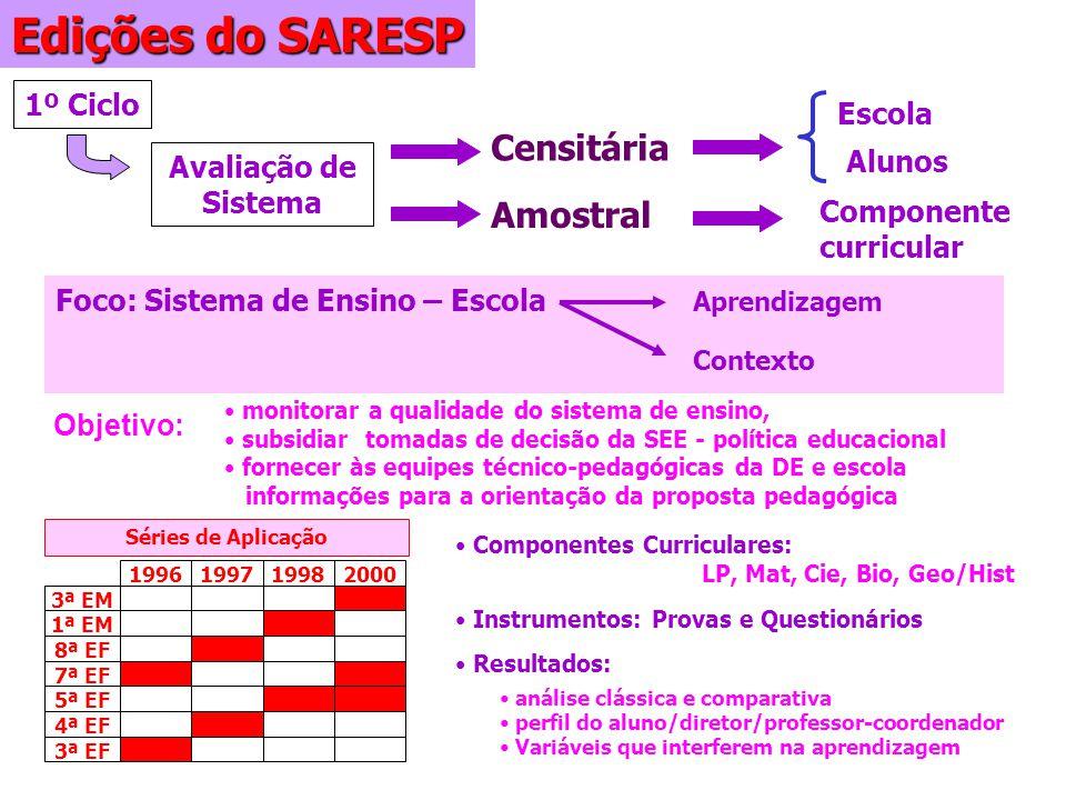 Edições do SARESP 1º Ciclo Avaliação de Sistema Alunos Foco: Sistema de Ensino – Escola monitorar a qualidade do sistema de ensino, subsidiar tomadas