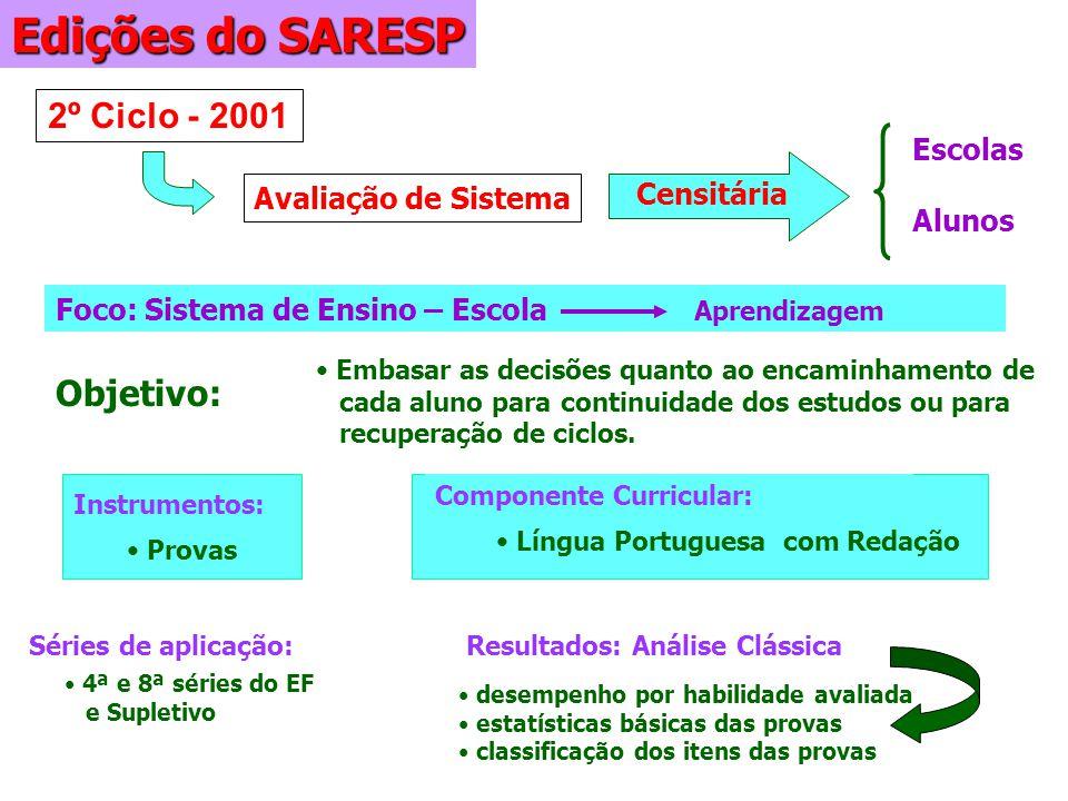 Embasar as decisões quanto ao encaminhamento de cada aluno para continuidade dos estudos ou para recuperação de ciclos. 2º Ciclo - 2001 Edições do SAR