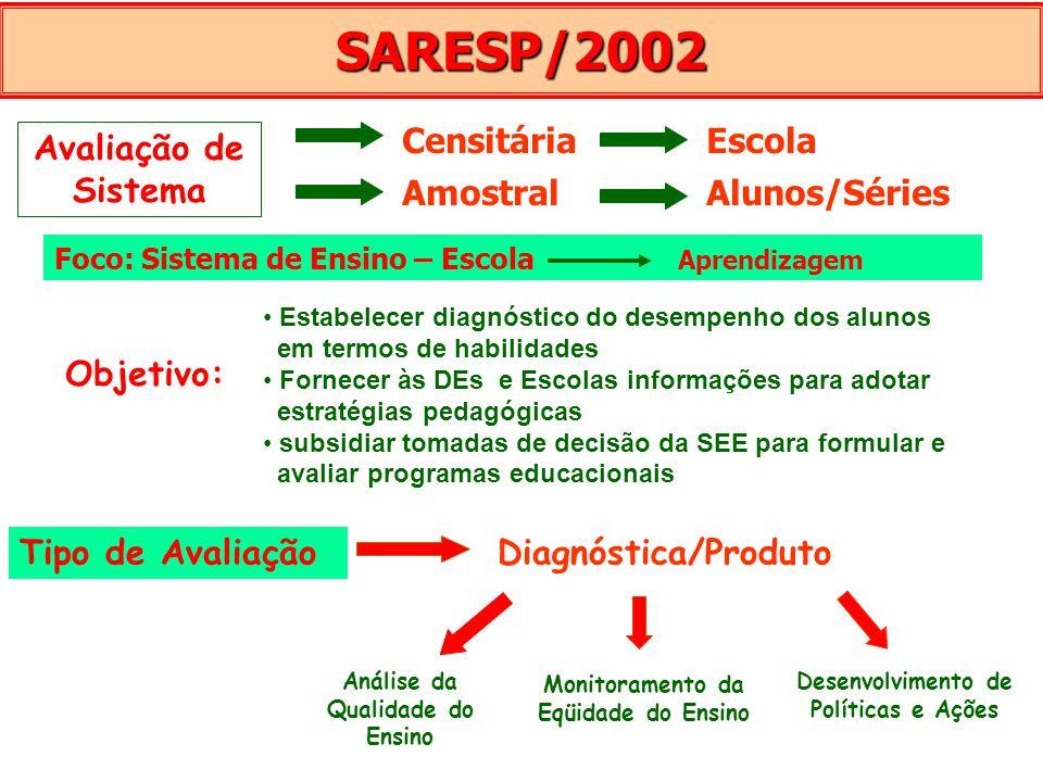 SARESP/2002 Objetivo: Estabelecer diagnóstico do desempenho dos alunos em termos de habilidades Fornecer às DEs e Escolas informações para adotar estr