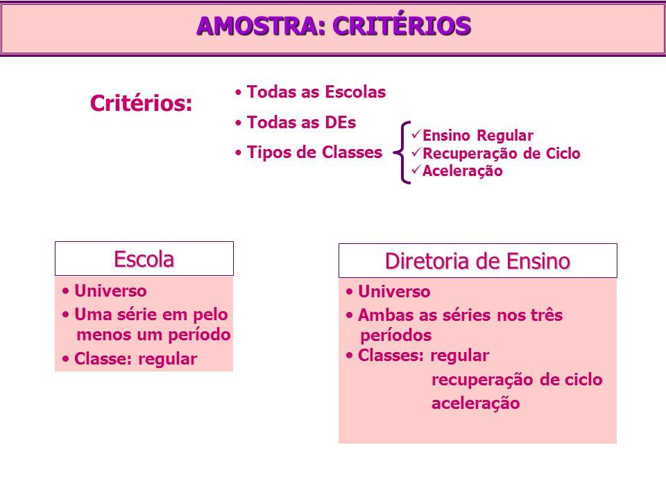 AMOSTRA: CRITÉRIOS Critérios: Escola Todas as Escolas Todas as DEs Tipos de Classes Ensino Regular Recuperação de Ciclo Aceleração   Universo   Um