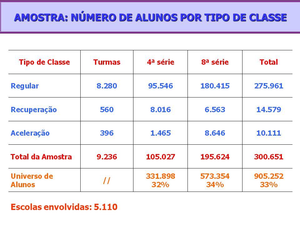 AMOSTRA: NÚMERO DE ALUNOS POR TIPO DE CLASSE Escolas envolvidas: 5.110