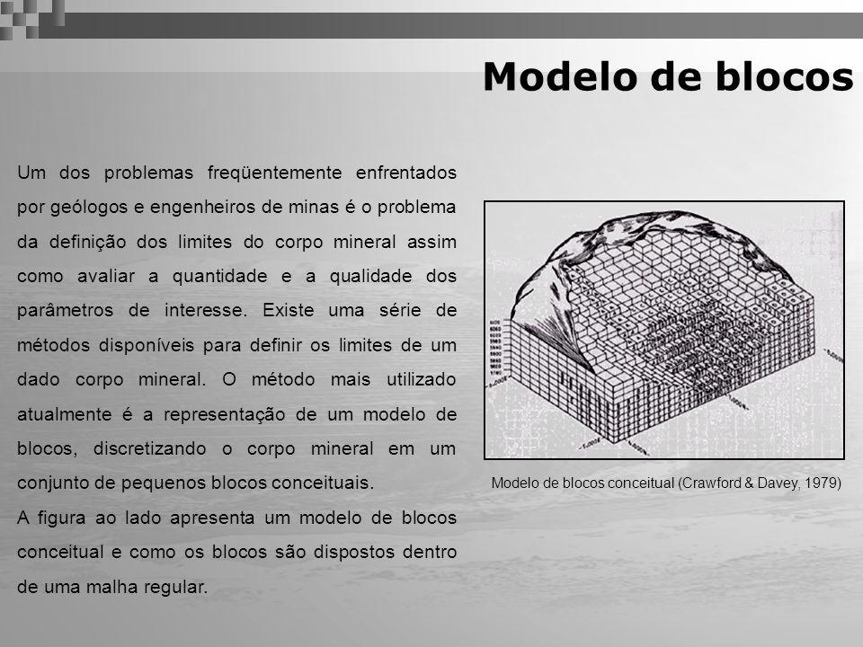 Criação do modelo de blocos O modelo de blocos é definido por três parâmetros básicos: Origem do modelo O tamanho do bloco O número de blocos nas direções X, Y e Z.