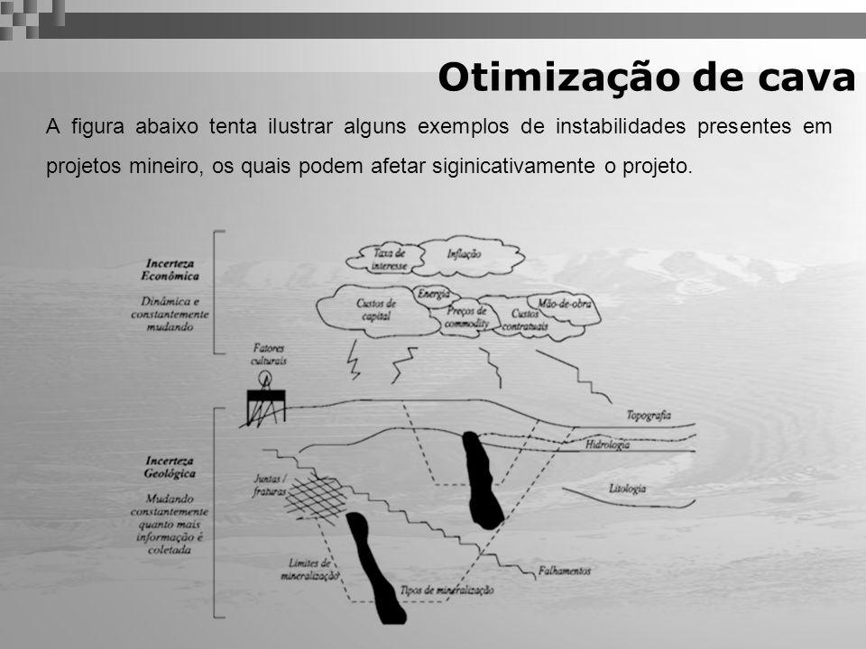 A figura abaixo tenta ilustrar alguns exemplos de instabilidades presentes em projetos mineiro, os quais podem afetar siginicativamente o projeto. Oti