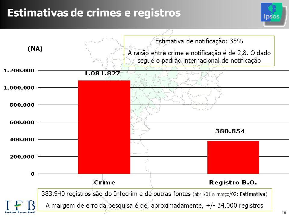 16 Estimativas de crimes e registros (NA) Estimativa de notificação: 35% A razão entre crime e notificação é de 2,8.