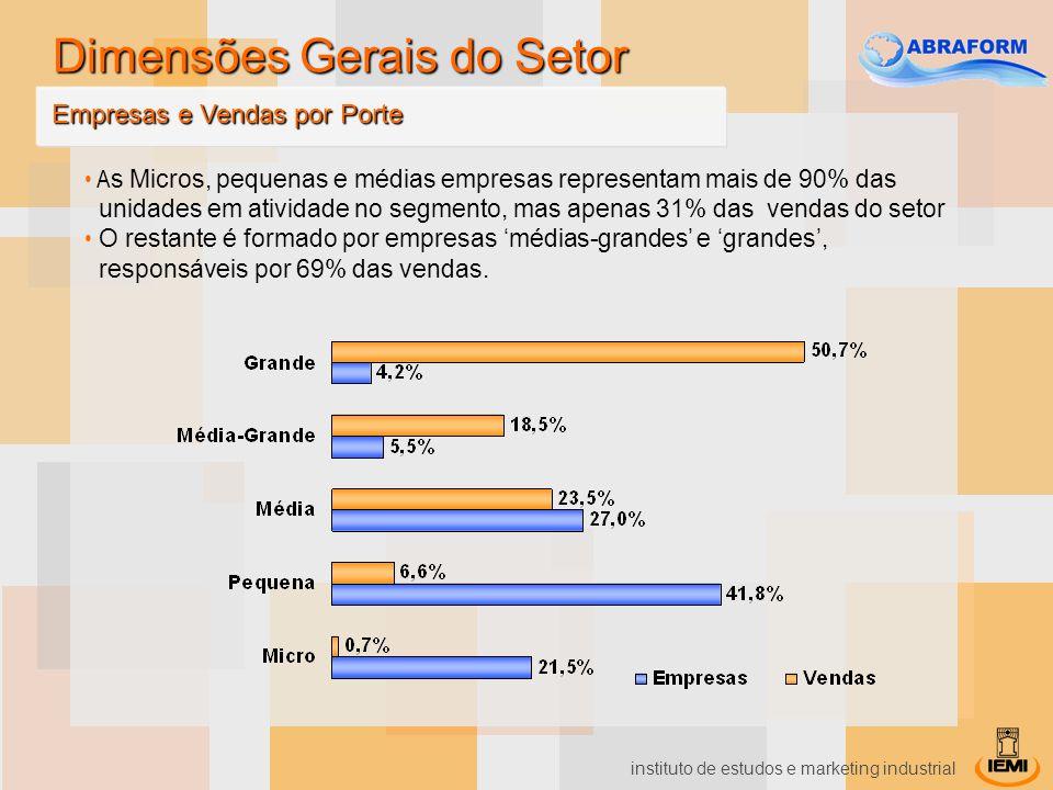 instituto de estudos e marketing industrial A s Micros, pequenas e médias empresas representam mais de 90% das unidades em atividade no segmento, mas