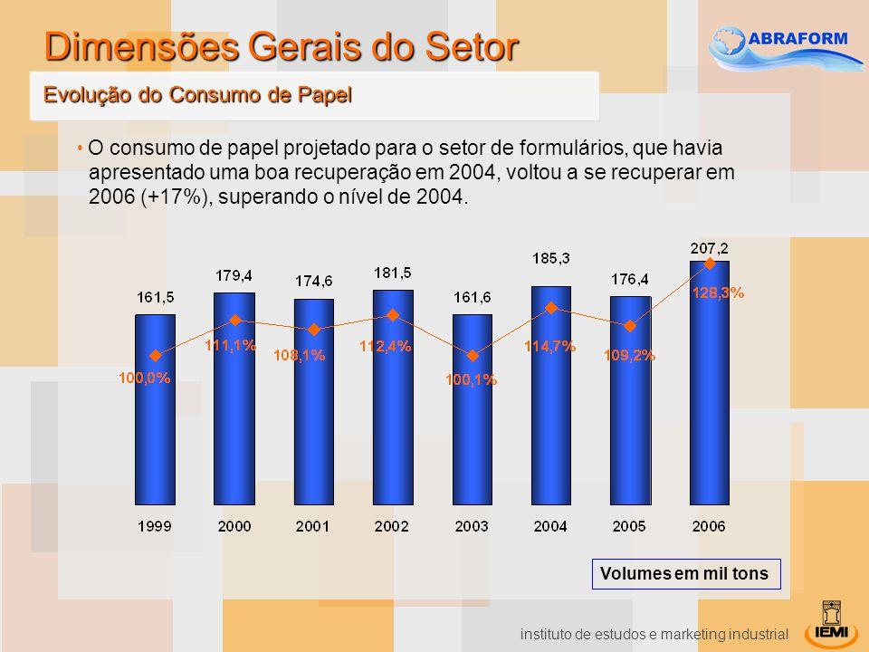 instituto de estudos e marketing industrial O consumo de papel projetado para o setor de formulários, que havia apresentado uma boa recuperação em 200