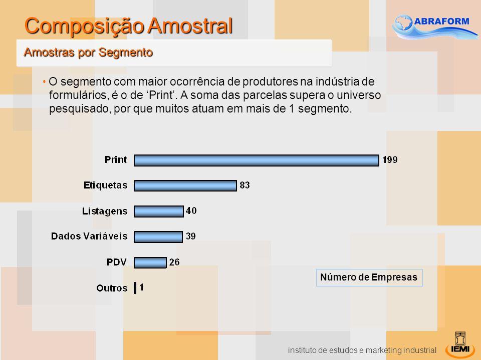 instituto de estudos e marketing industrial 63% dos pesquisados acreditam que está havendo um processo de substituição dos produtos de formulário.