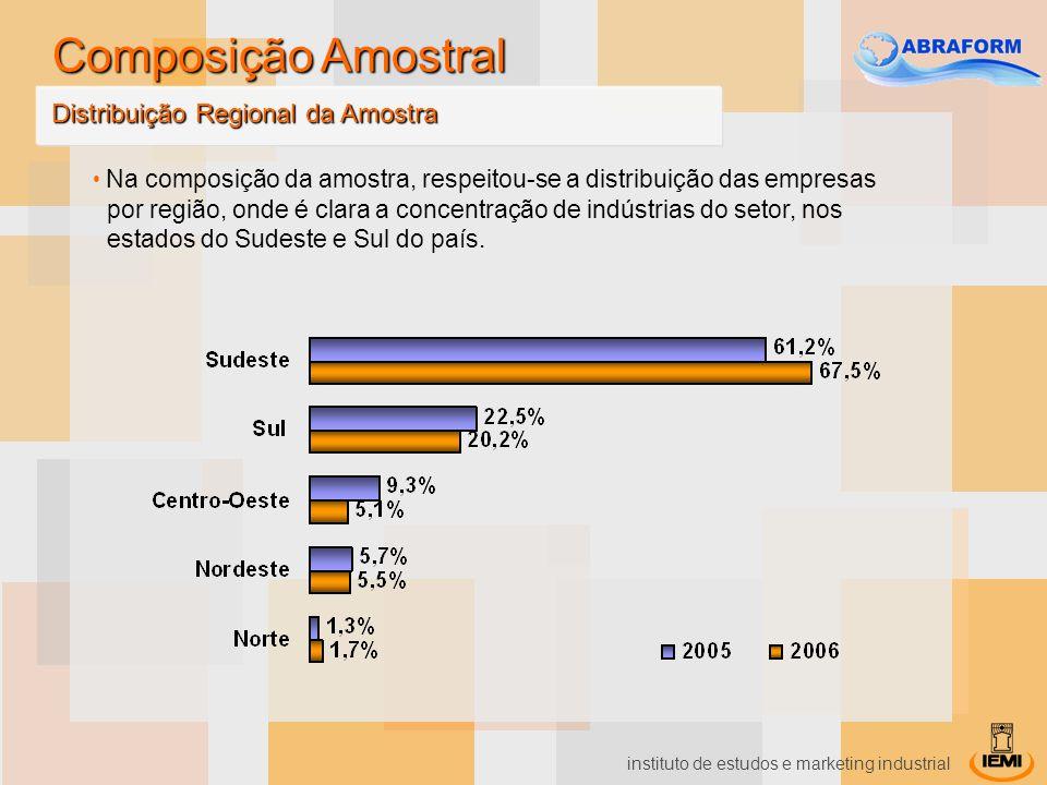 instituto de estudos e marketing industrial Na composição da amostra, respeitou-se a distribuição das empresas por região, onde é clara a concentração