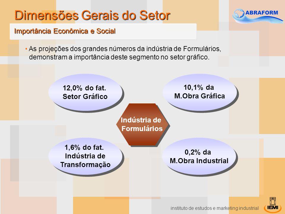 instituto de estudos e marketing industrial Em termos nominais (R$), as vendas do setor cresceram 150% no período de 1996 a 2006.