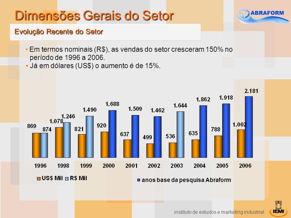 instituto de estudos e marketing industrial Em termos nominais (R$), as vendas do setor cresceram 150% no período de 1996 a 2006. Já em dólares (US$)