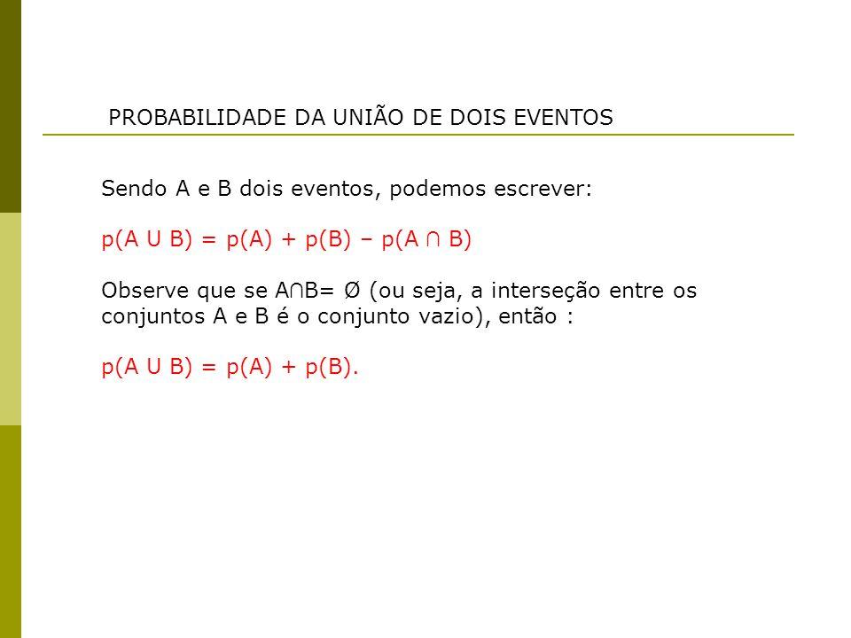 PROBABILIDADE DA UNIÃO DE DOIS EVENTOS Sendo A e B dois eventos, podemos escrever: p(A U B) = p(A) + p(B) – p(A ∩ B) Observe que se A ∩ B= Ø (ou seja,