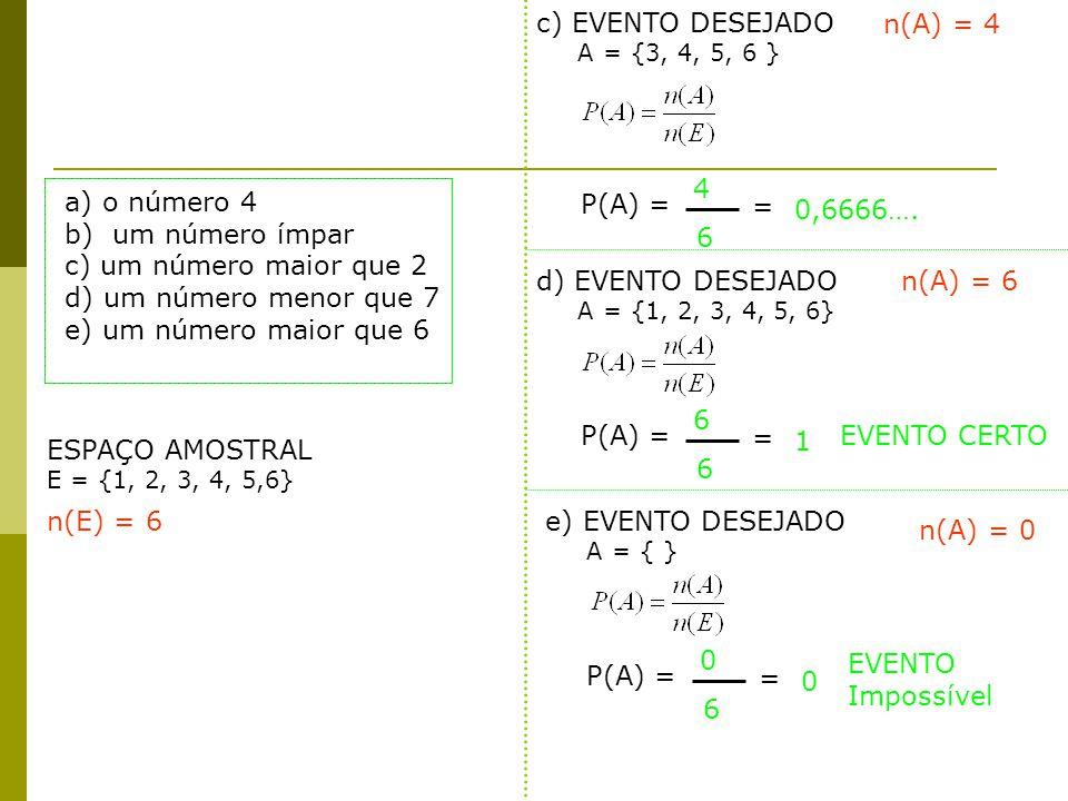ESPAÇO AMOSTRAL E = {1, 2, 3, 4, 5,6} c) EVENTO DESEJADO A = {3, 4, 5, 6 } n(A) = 4 n(E) = 6 P(A) = 4 6 = 0,6666…. a) o número 4 b) um número ímpar c)