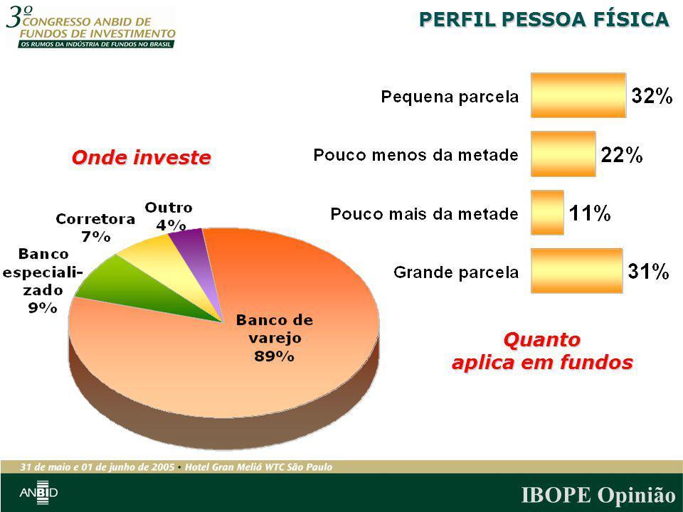 IBOPE Opinião Onde investe Quanto aplica em fundos PERFIL PESSOA FÍSICA
