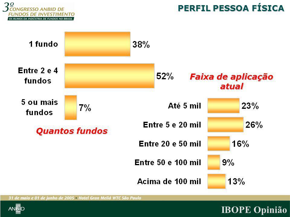 IBOPE Opinião Quantos fundos Faixa de aplicação atual PERFIL PESSOA FÍSICA