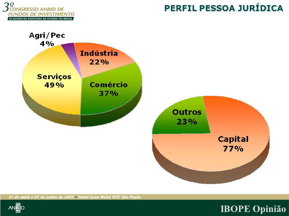 IBOPE Opinião PERFIL PESSOA JURÍDICA