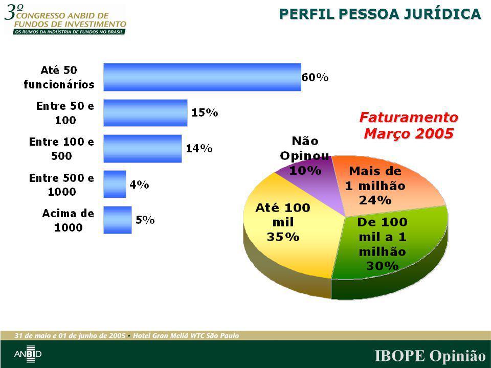 IBOPE Opinião Faturamento Março 2005 PERFIL PESSOA JURÍDICA