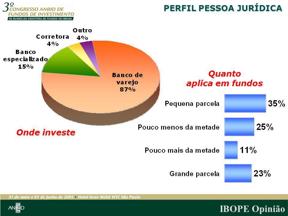 IBOPE Opinião Onde investe Quanto aplica em fundos PERFIL PESSOA JURÍDICA