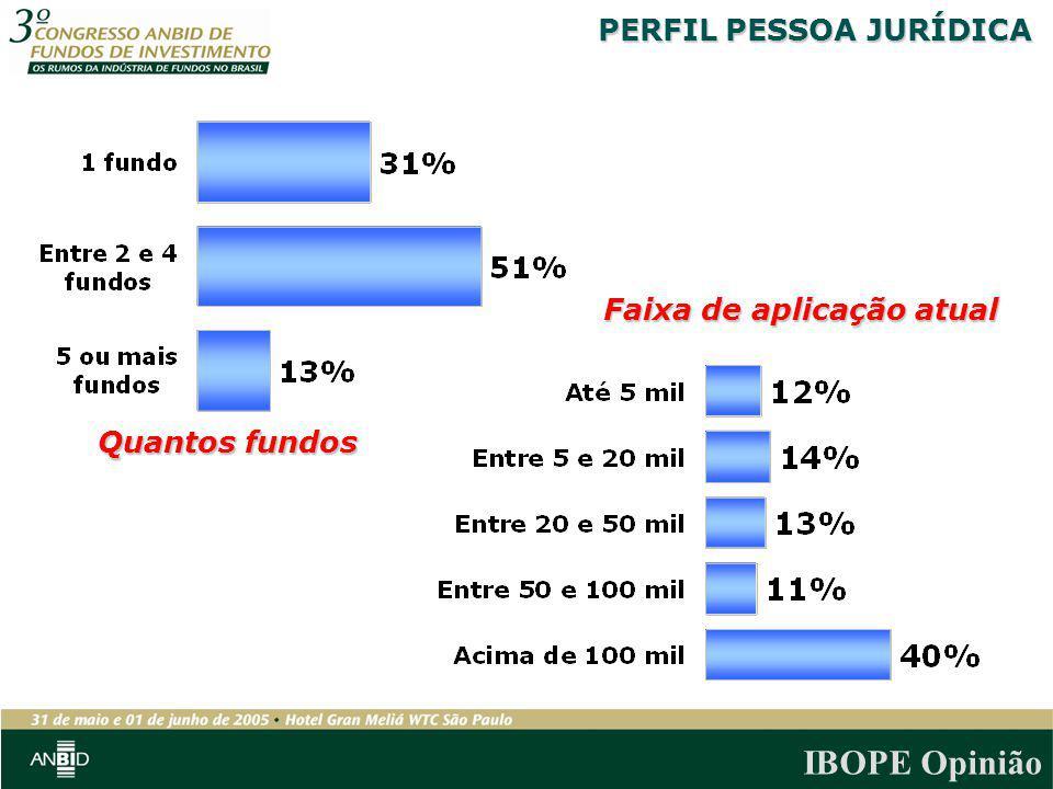 IBOPE Opinião Quantos fundos Faixa de aplicação atual PERFIL PESSOA JURÍDICA