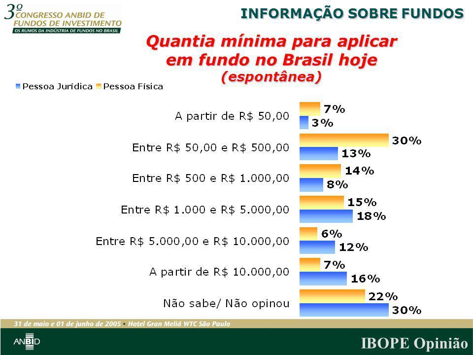 IBOPE Opinião Quantia mínima para aplicar em fundo no Brasil hoje (espontânea) INFORMAÇÃO SOBRE FUNDOS