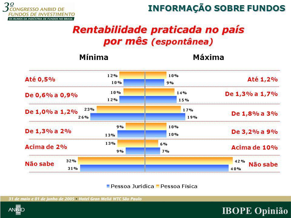 IBOPE Opinião Máxima Até 1,2% Não sabe Até 0,5% Não sabe Mínima Rentabilidade praticada no país por mês (espontânea) De 1,3% a 1,7% De 1,3% a 2% De 1,