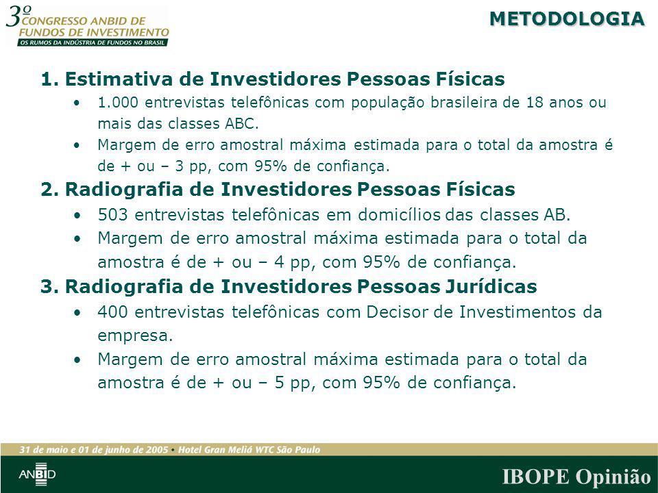 IBOPE Opinião 1.Estimativa de Investidores Pessoas Físicas 1.000 entrevistas telefônicas com população brasileira de 18 anos ou mais das classes ABC.