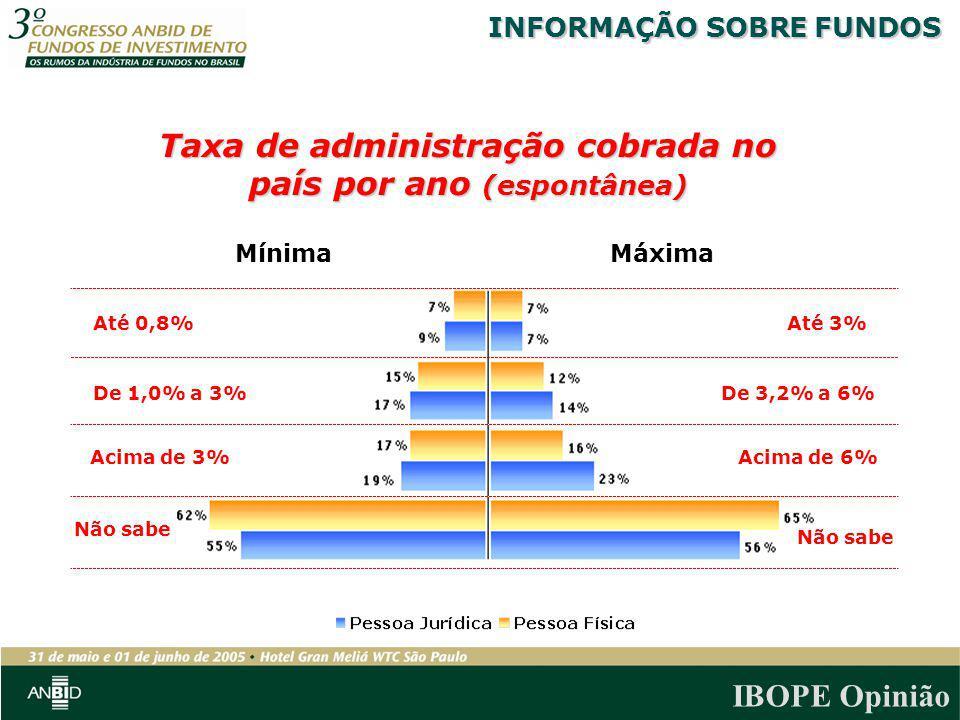 IBOPE Opinião Máxima Mínima Taxa de administração cobrada no país por ano (espontânea) De 3,2% a 6% Acima de 6% Não sabe Até 3% De 1,0% a 3% Acima de
