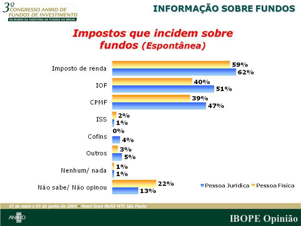 IBOPE Opinião Impostos que incidem sobre fundos (Espontânea) INFORMAÇÃO SOBRE FUNDOS