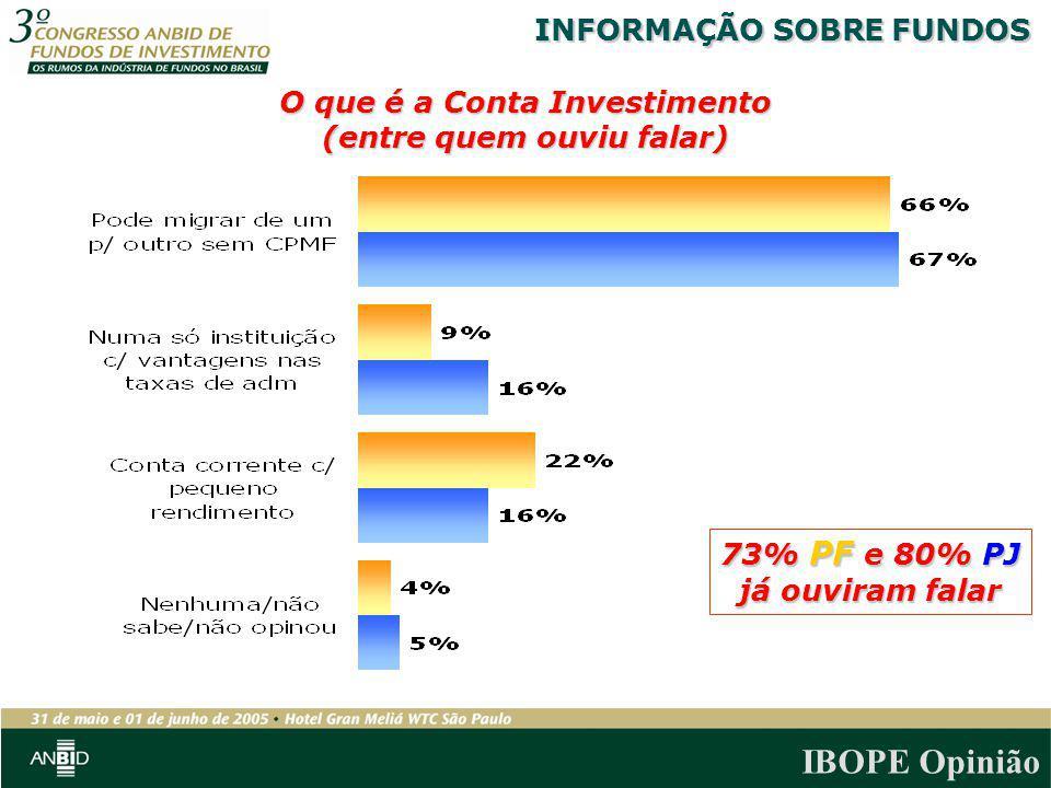 IBOPE Opinião O que é a Conta Investimento (entre quem ouviu falar) 73% PF e 80% PJ já ouviram falar INFORMAÇÃO SOBRE FUNDOS