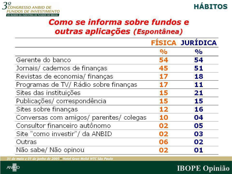 IBOPE Opinião Como se informa sobre fundos e outras aplicações (Espontânea) HÁBITOS