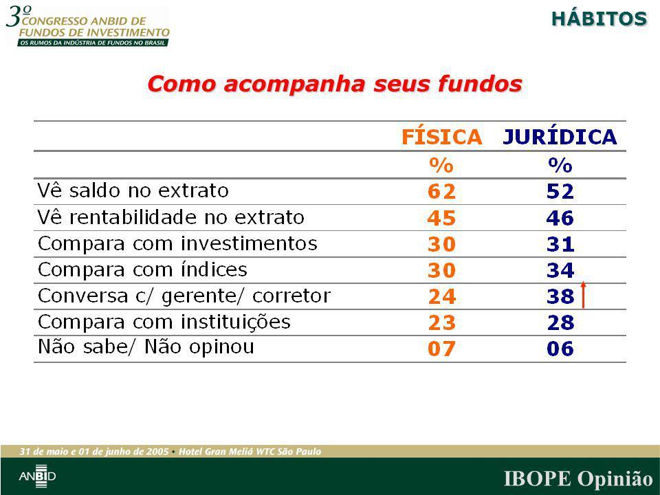 IBOPE Opinião Como acompanha seus fundos HÁBITOS