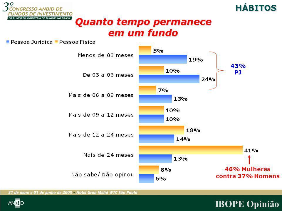 IBOPE Opinião Quanto tempo permanece em um fundo 46% Mulheres contra 37% Homens HÁBITOS 43% PJ