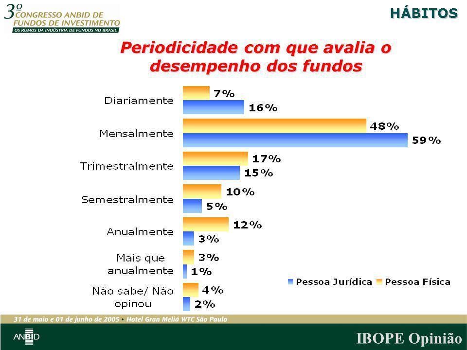 IBOPE Opinião Periodicidade com que avalia o desempenho dos fundos HÁBITOS