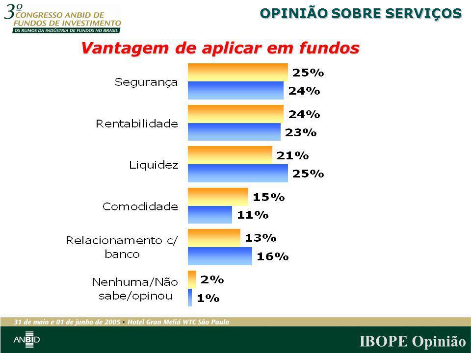 IBOPE Opinião Vantagem de aplicar em fundos OPINIÃO SOBRE SERVIÇOS
