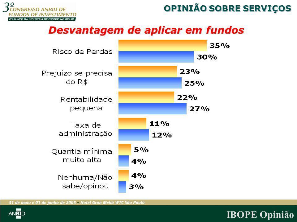 IBOPE Opinião Desvantagem de aplicar em fundos OPINIÃO SOBRE SERVIÇOS