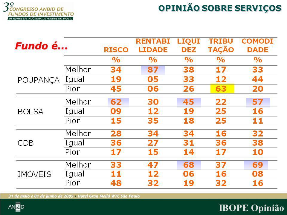 IBOPE Opinião OPINIÃO SOBRE SERVIÇOS Fundo é...