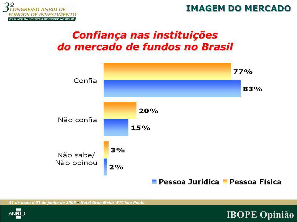IBOPE Opinião Confiança nas instituições do mercado de fundos no Brasil IMAGEM DO MERCADO