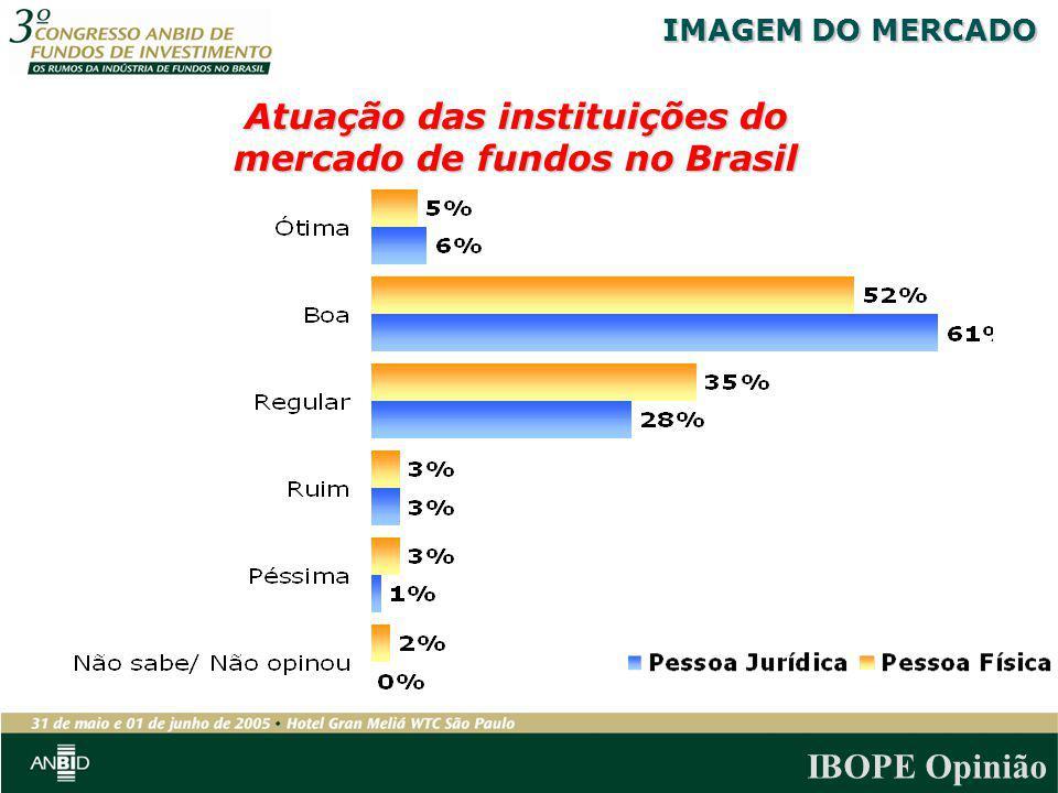 IBOPE Opinião Atuação das instituições do mercado de fundos no Brasil IMAGEM DO MERCADO